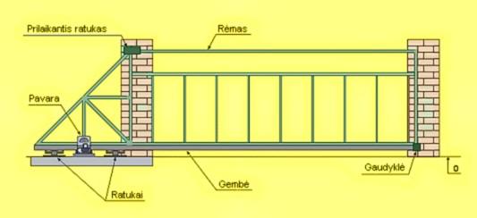 Откатные ворота своими руками схема 113